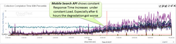 Load Testing allows us to reveal long term performance behavior of an application. Constantly growing response time with constant load is typically a good sign for resource leaks. Not in this case as we learned!