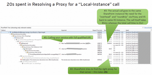 Resolving a proxy for the FQDN results in a 20s performance penalty followed by a roundtrip via IIS instead of making a local SharePoint API call
