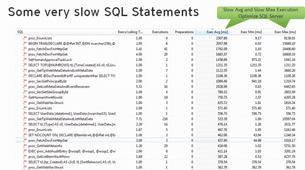 Slow SQLs as input for the SQL Server Admin or the Web Part to developer to optimize Indices or the statements itself