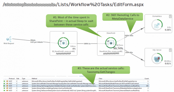Transaction Flow highlights that the TaxonomyCache refresh implementation makes constant calls to the MetaDataService