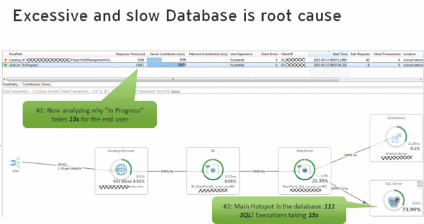 Root cause is excessive and slow SQL Execution. A single click brings us to the actual SQL Statements