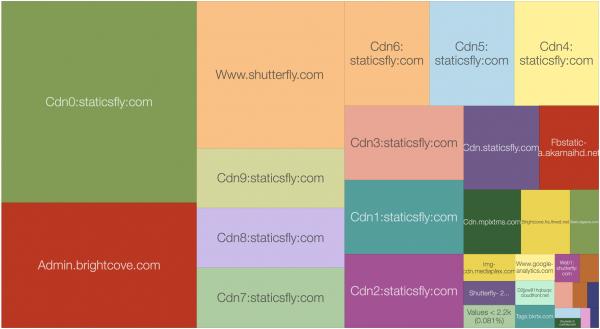 shutterfly_graph