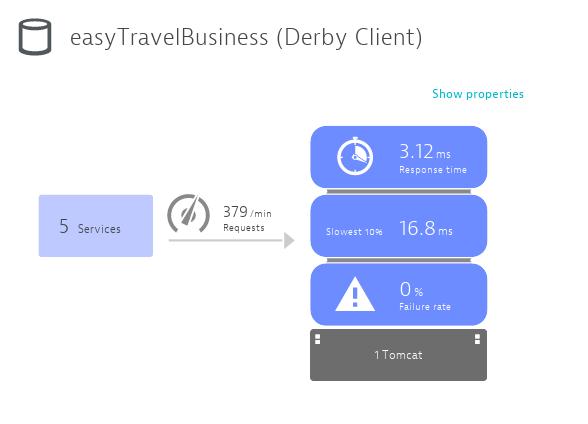 Derby client service infographics