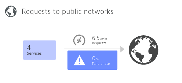 Requests to public networks  service infographics