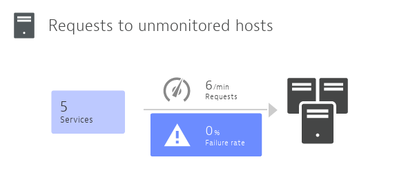 Requests to unmonitored hosts service infographics
