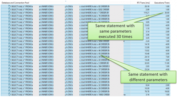 Classical 1+N Query Problem where same SQL is executed all over again with different bind values