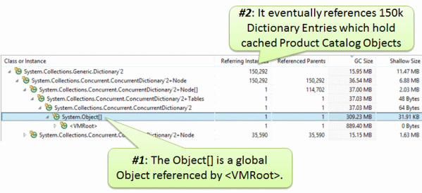 Object[] is a global object referenced by VMRoot. It is meant to be there is it holds 150k Dictionary entries used for the Product Catalog Cache
