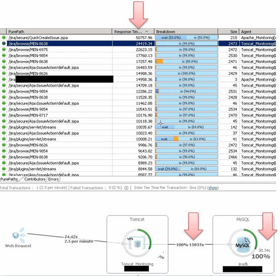 Every request is captured as a PurePath. The Transaction Flow visualization makes it easy to identify the real problem: 15k SQL Statements