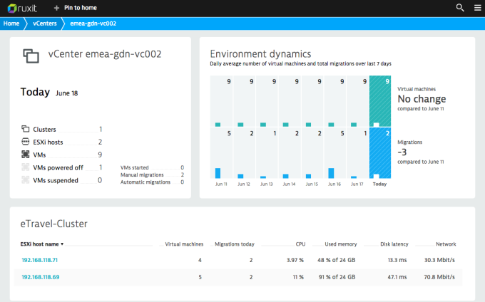 Visualizing dynamic VMware environments