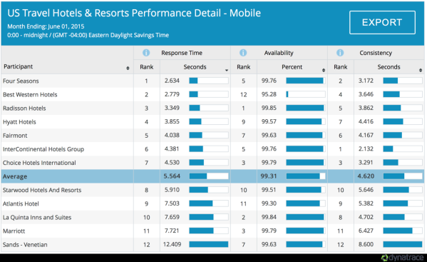 HotelsResorts-Mobile-Performance