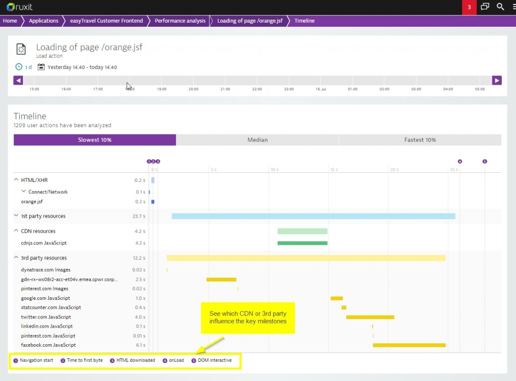 Dynatrace timeline analysis 4