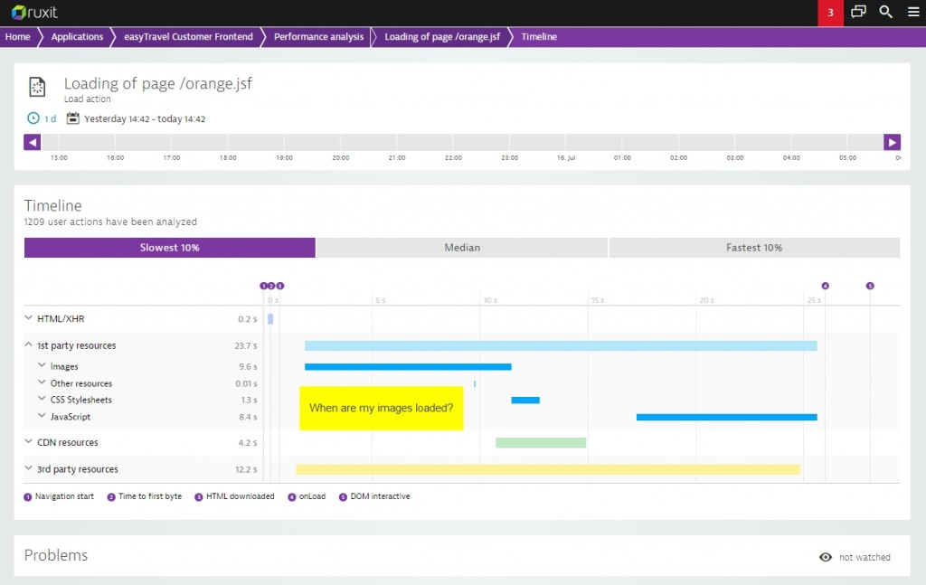 Dynatrace timeline analysis 5