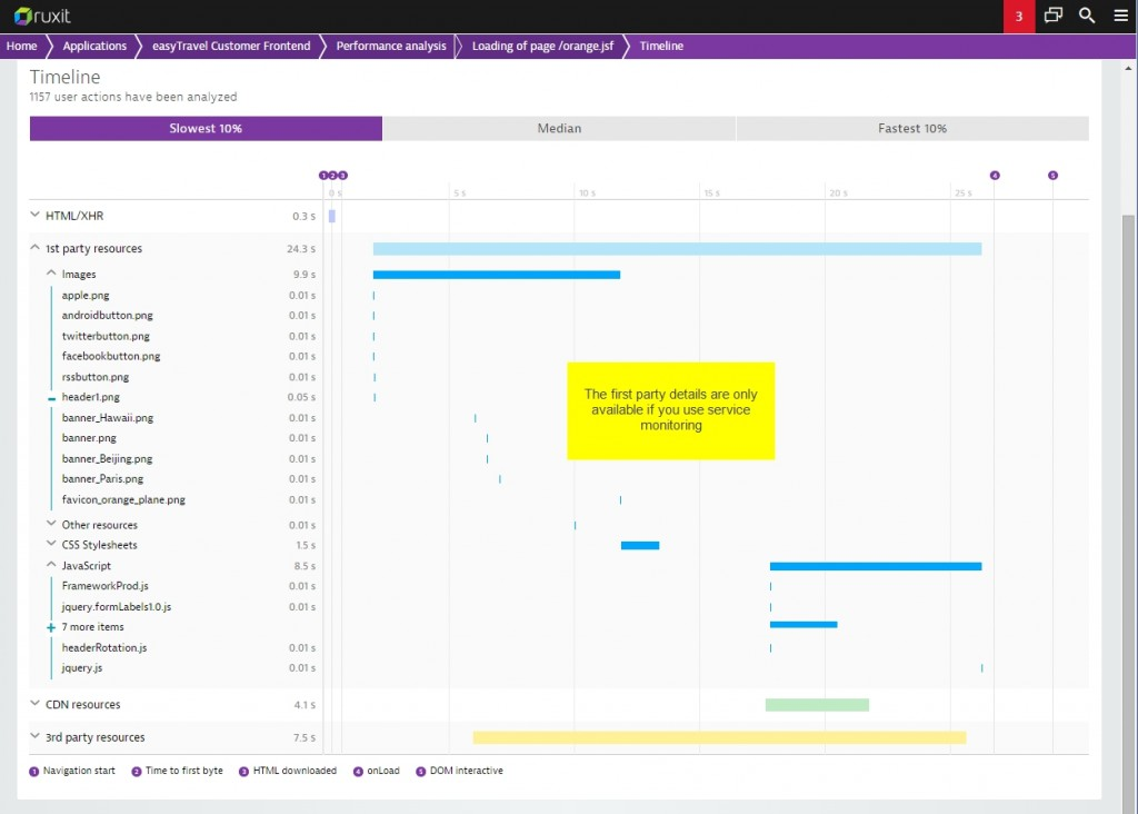 Dynatrace timeline analysis 6