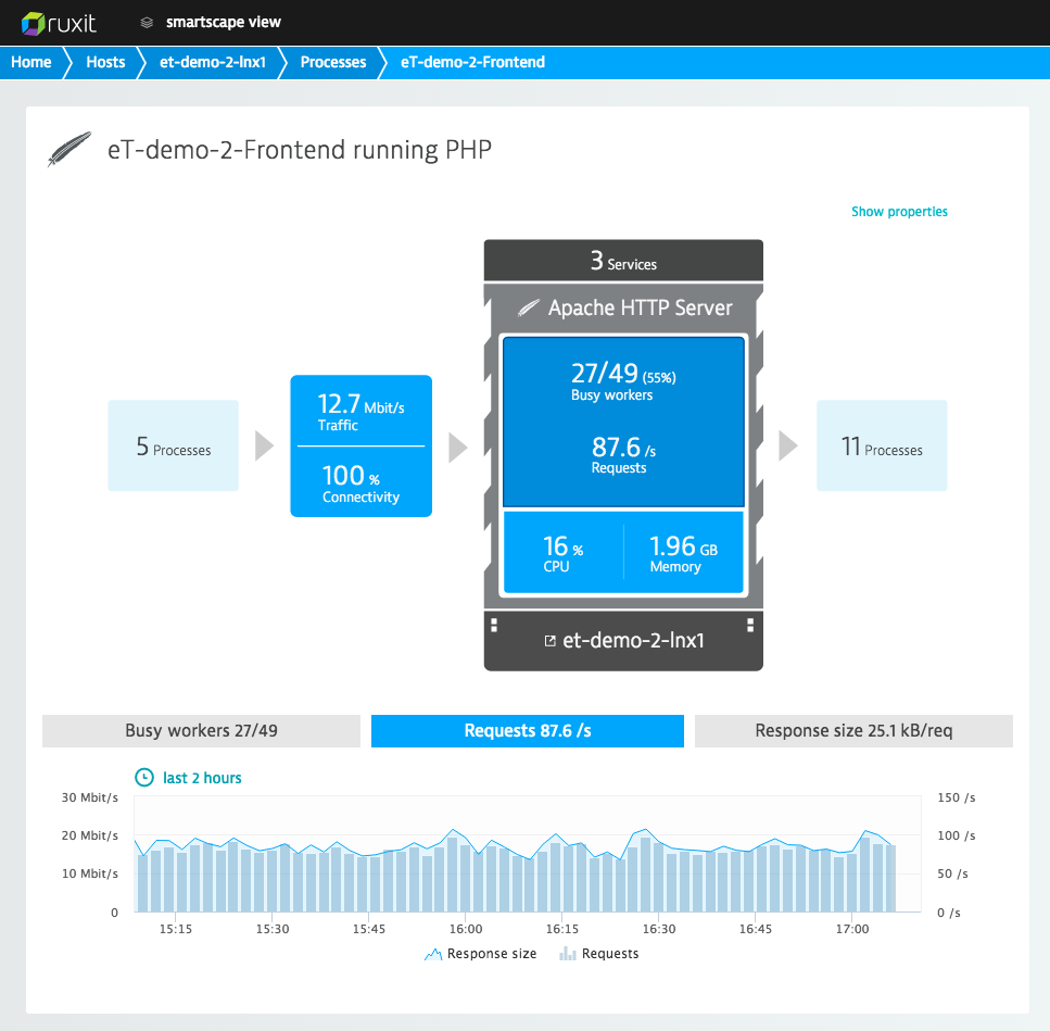 How to tune Apache web server performance | Dynatrace blog