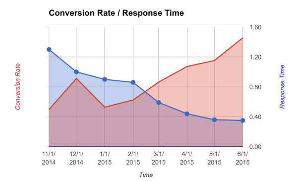 conversionrate-responsetime