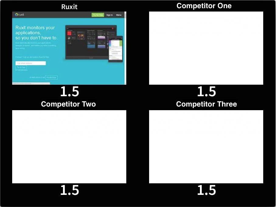 Visual progress of Ruxit.com compared to three competitors. Ruxit.com is fully visible after 1.5s, while our competitors are still blank