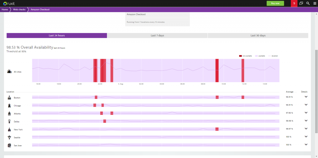availability monitoring problem