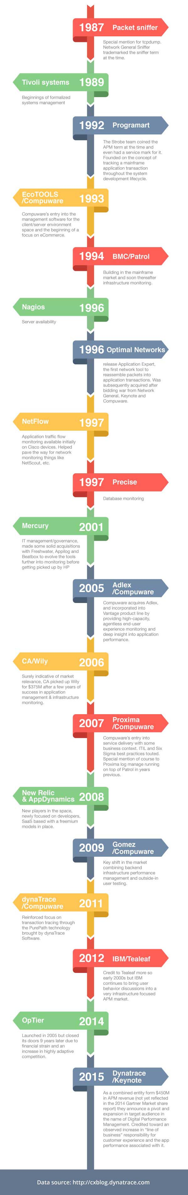 APM-evolution-vendor-infographic