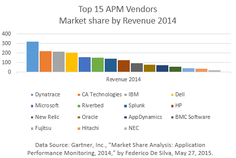 APM-marketshare-gartner-2015