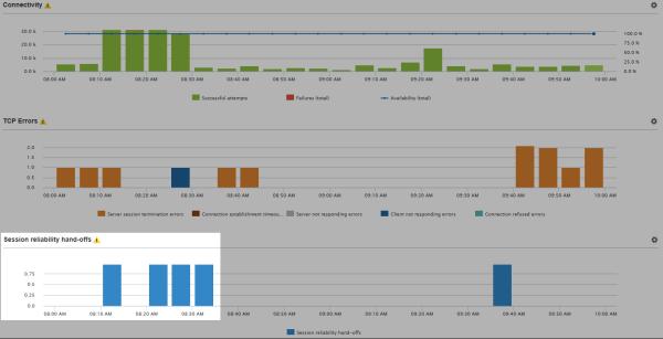 Figure 7: Citrix Session Reliability events