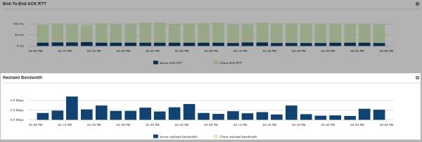 Figure 7: Realized bandwidth time chart
