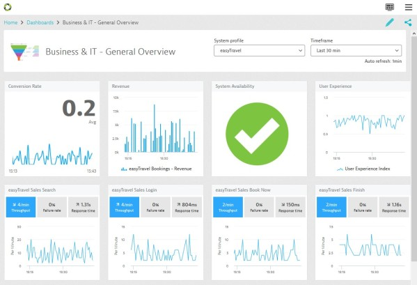 Key Digital Performance Metrics on a single Dashboard – taken from APM