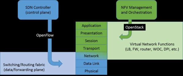 SDN and NFV seem quite complementary