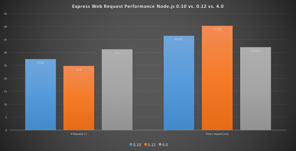 Figure 2: Overall performance of Node.js 4.0.0 compared to 0.12 and and 0.10