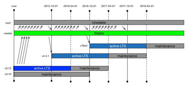 Node.js LTS Schedule
