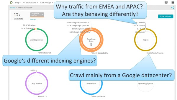 Different Google bots from different locations are crawling your website are they behaving differently?