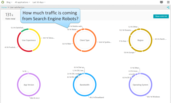 How much traffic is Google traffic vs Real Users traffic?