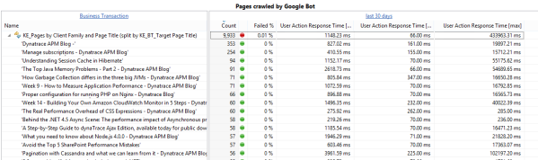 Pages crawled by the Google Bot with key metrics - Count FailurePages crawled by the Google Bot with key metrics - Count, Failure rate and Response Time rate Response Time