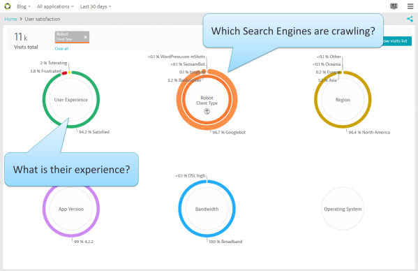 Which Search Engines are crawling and what is their experience