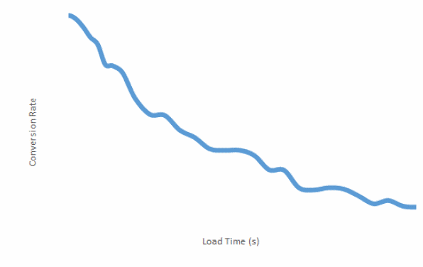 conversions-by-loadtime