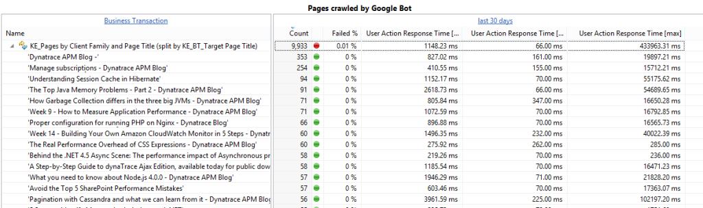 google-bot-page-crawling-dynatrace