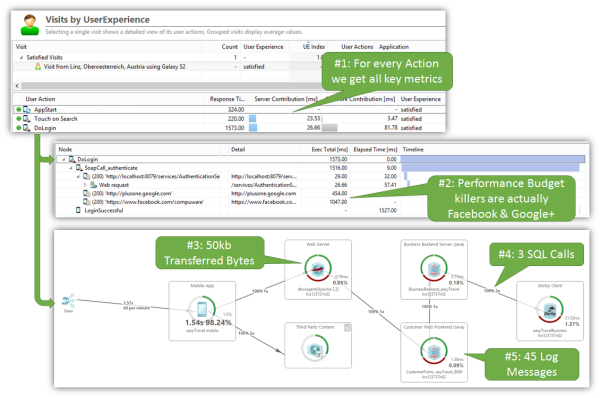 Dynatrace App Mon & UEM will capture all key metrics for every executed step in the use case.