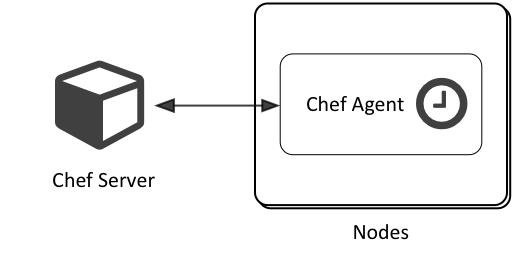 Chef Client-Server Model