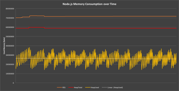 Figure 3: Node.js memory usage over time