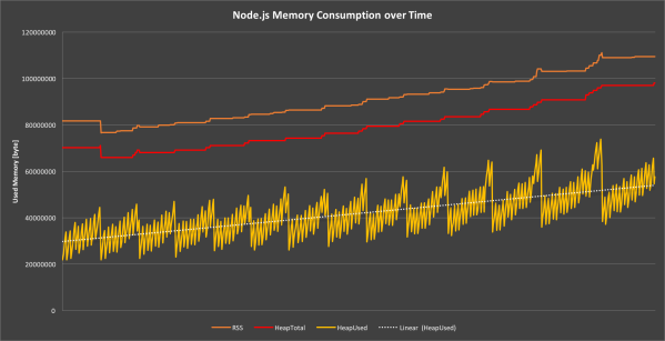 Figure 7: Memory leak in progress