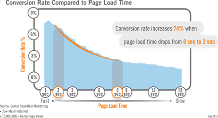 Comparing Page Load Time to Conversions