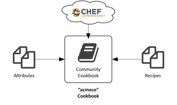 Chef Wrapper Cookbook Explained