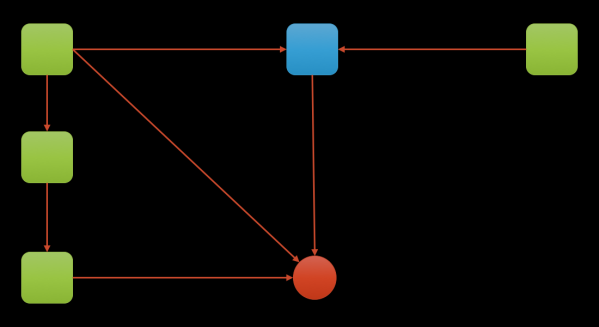 Figure 4: A heap graph. Only if there are no more references to the red object can it can be discarded