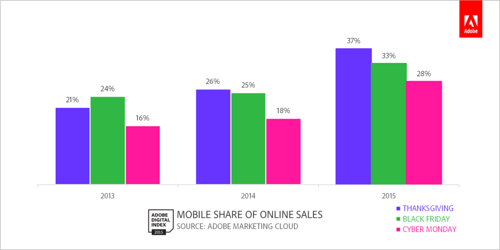 2015 Mobile Sales Trends