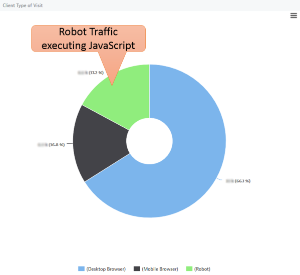 Dynatrace APMBlog – JavaScript executing Search Engine 17% vs Real User Traffic 83%