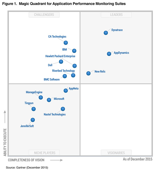 Gartner APM Magic Quadrant 2015