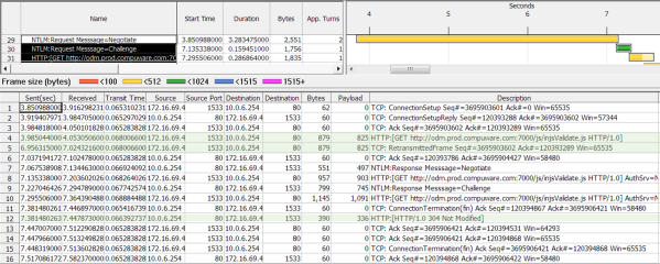 The Thread Analysis view shows a 3.3 second duration for an initial NTLM Negotiate exchange; this is because the GET request is dropped. Note the timestamps on the two GET request packets (3.9 and 6.9 seconds) – and the HTTP response (304 Not Modified). Four round-trips plus a 3-second retransmission timeout – just to determine that the local cached file can be used.