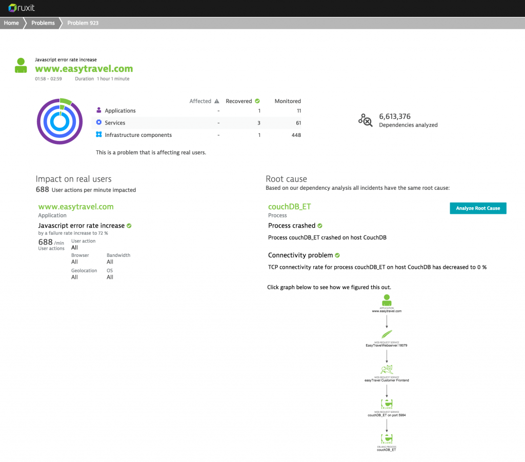 Dynatrace problem view