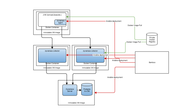 Custom PaaS Architecture based on VMs, Ansible, Docker and Dynatrace