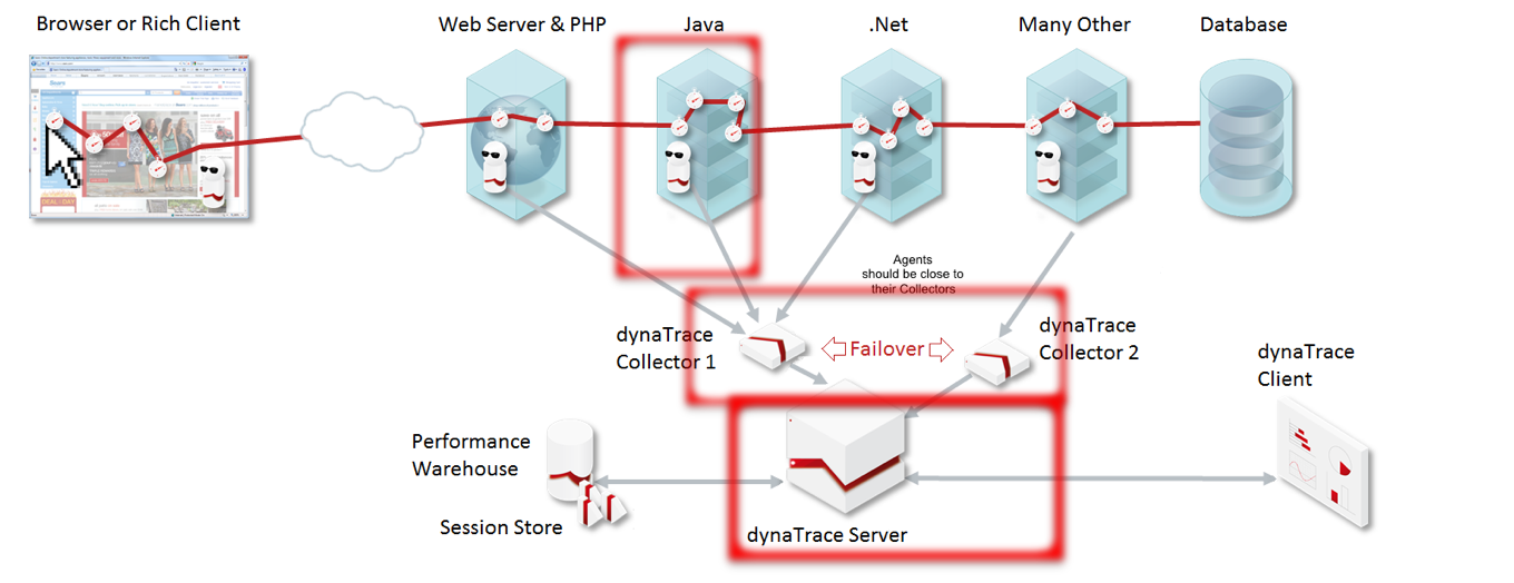 Dynatrace in a Microservices World with Ansible, Bamboo