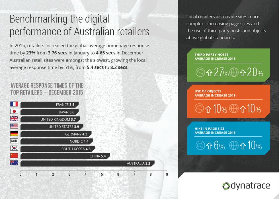 Dynatrace Retail Benchmarks Australia
